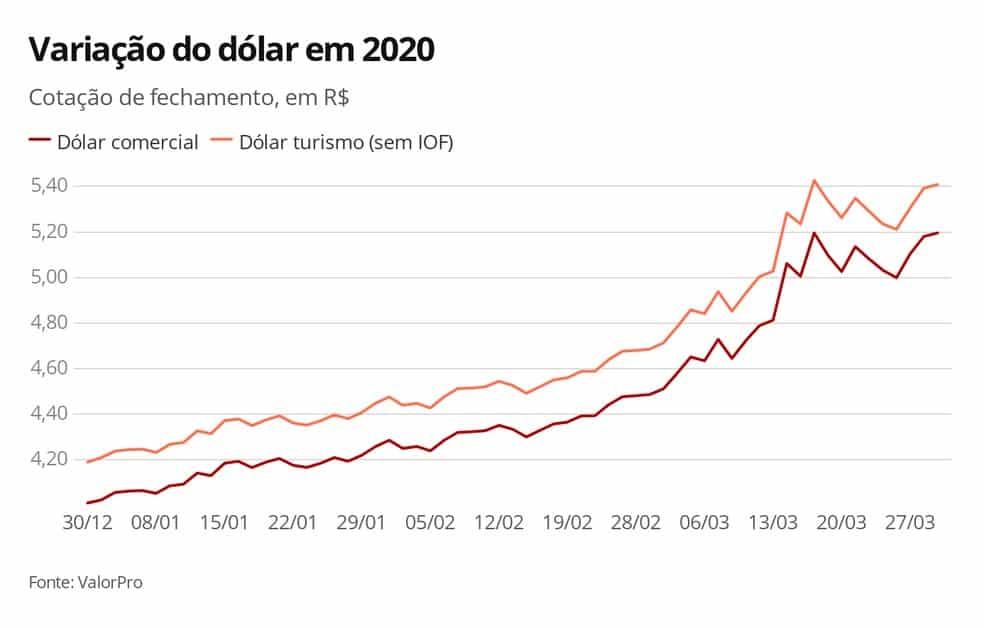 Variação do Dólar 2020