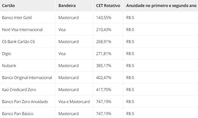 Tabela de taxas