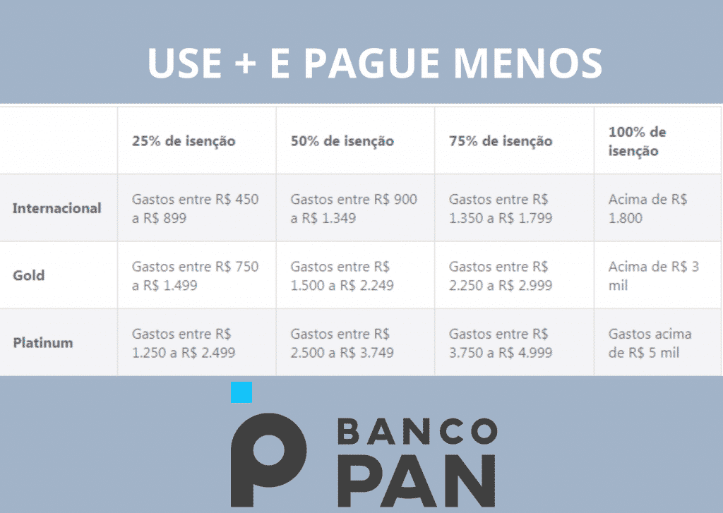 Use + e Pague Menos vantagens do Banco PAN